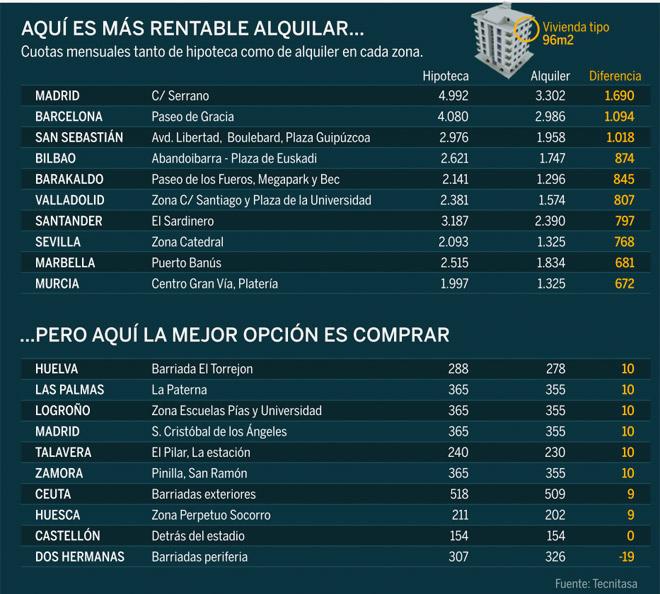 Нормы на жилье в испании